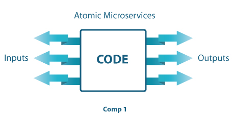 Atomic-Microservices-Diagram
