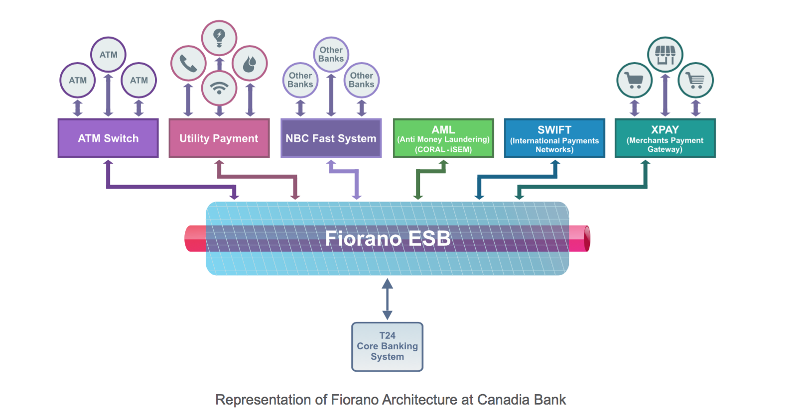 Canadia Bank witnesses a 60% reduction in time to market for new