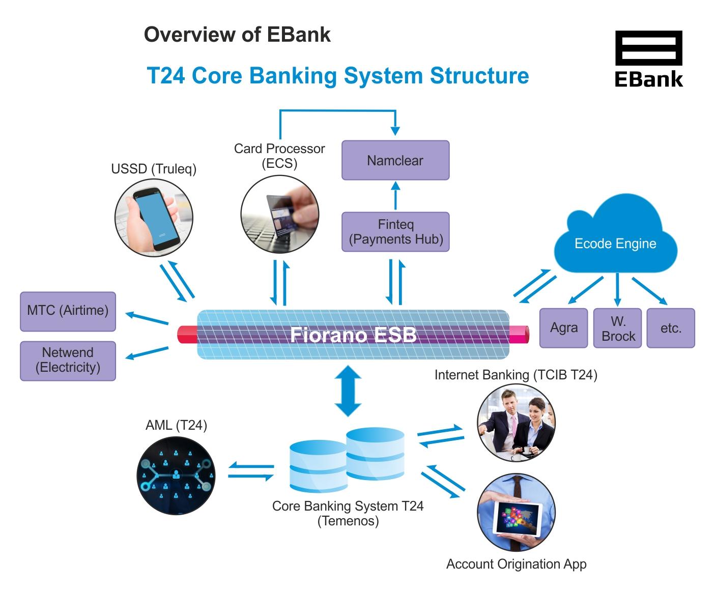 ebank_Solution