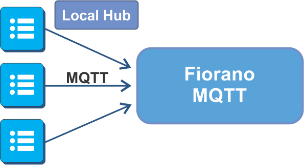 Fiorano Mqtt Jms Messaging Based Esb With Linear Build