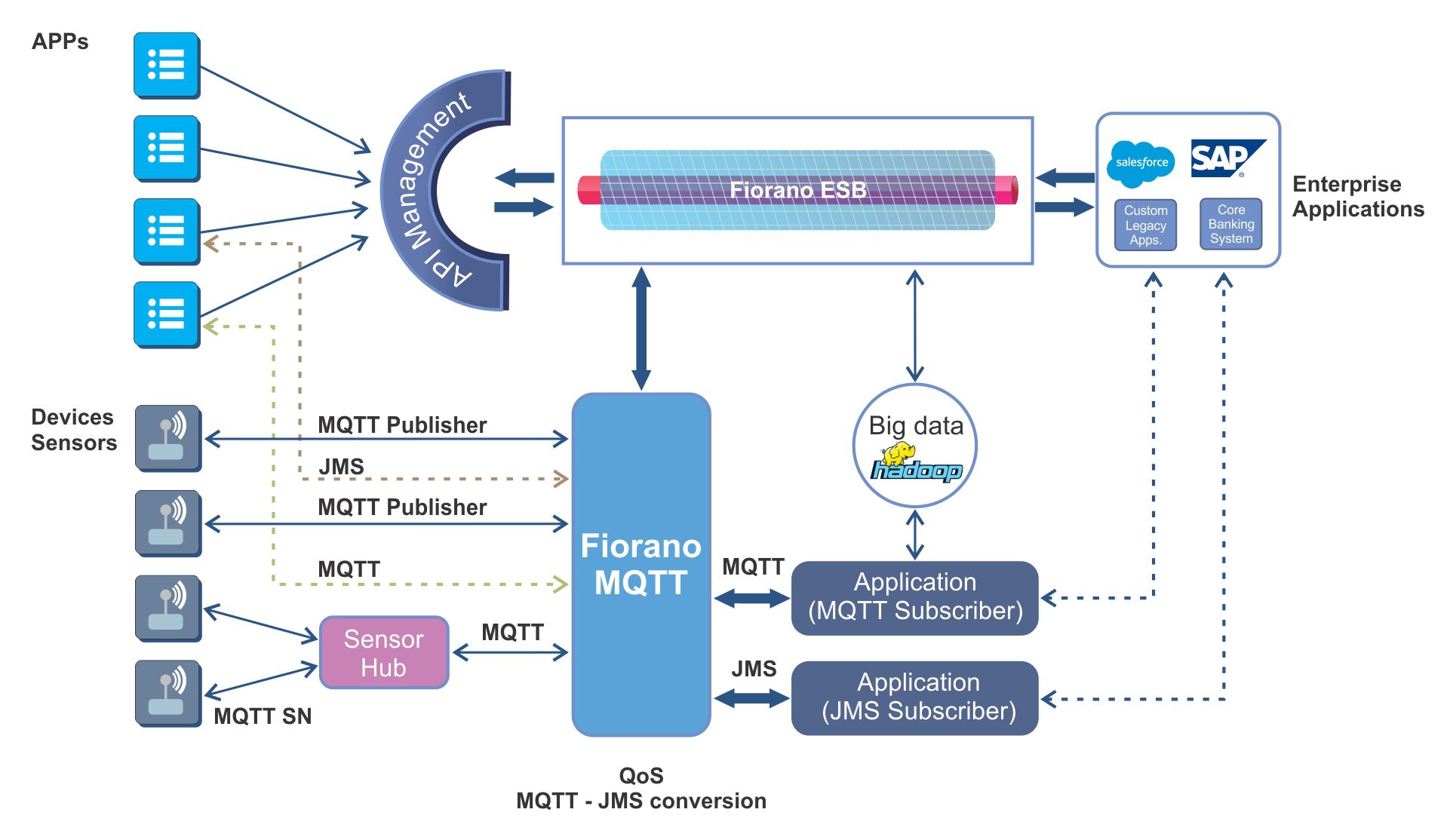 Fiorano MQTT | JMS messaging-based ESB with linear, build-as