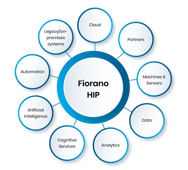 fiorano-integration