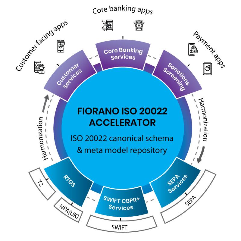 Fiorano ISO 20022 Accelerator Canonical