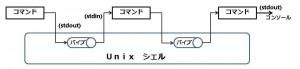 Unix-pipeLine