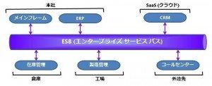 ESB-topology