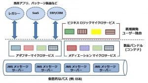 maicroservice_layer