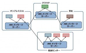 distributed_servers